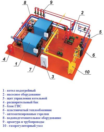 комплектация блочно модульной котельной
